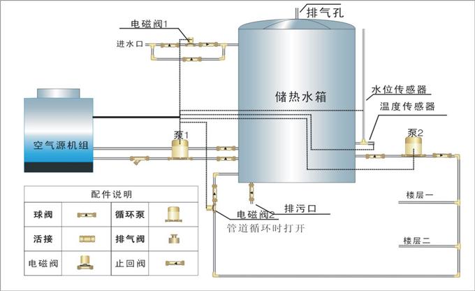 空气能热水系统集成解决方案