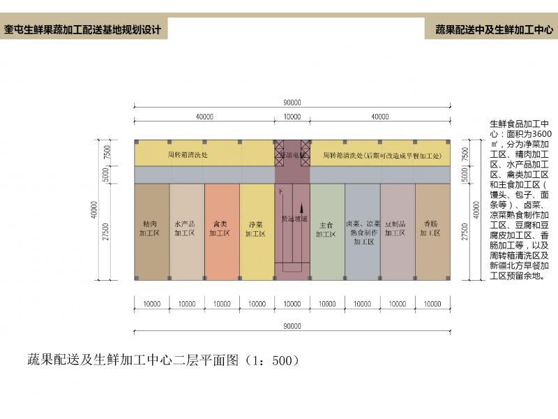 【点评】动态生鲜果蔬加工配送奎屯规划设计highcharts基地绘制图片