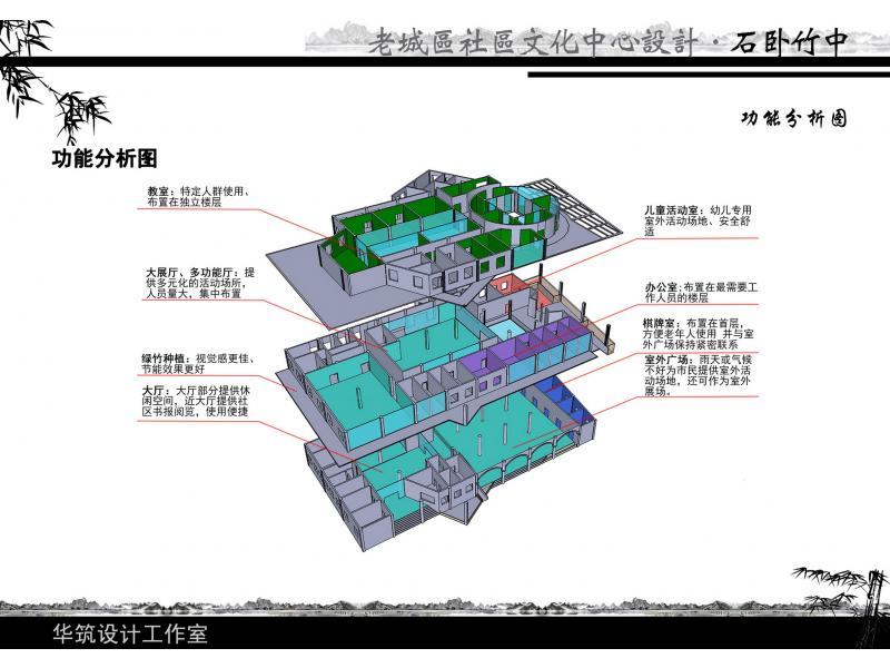 博物館建筑設計功能流線分析