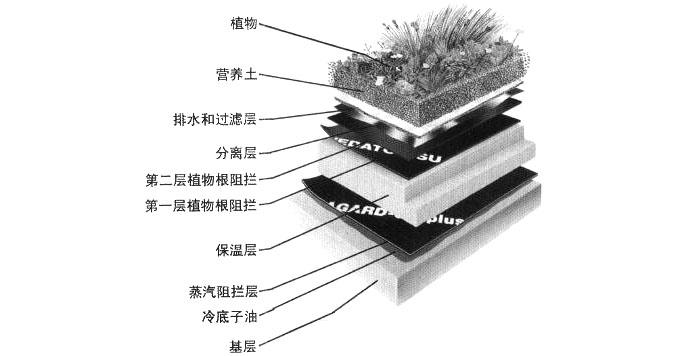 首页 每周话题 夏热冬冷地区建筑屋顶设计策略话题详细页  保温层,起