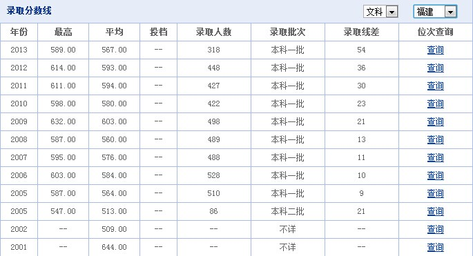 福州大学历年高考分数线(青海录取分数线)
