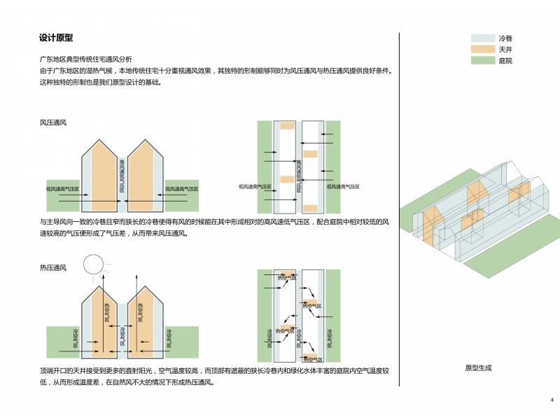 這是同濟大學黎一FF團隊的作品。他們先選定了竹筒屋這一源自當地的建筑形式作為設計主要母題元素,根據閩南地區的本土氣候,分析出其中的冷巷、天井、院落三要素對引入自然風,改善室內外微小環境的舒適度起決定作用。然后使用軟件技術分析,定義風與陽光的遺傳算法,從而得出很多形態。得到形態后,再根據需要進行調整局部,功能的分布,天井冷巷,節能技術等多方面同時考慮,針對性的提出了精確的通道角度,最終提出了一套可靠的通風系統數據系統,形成了數據化的地域性文化傳承作品!