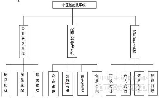 海尔会计组织结构图