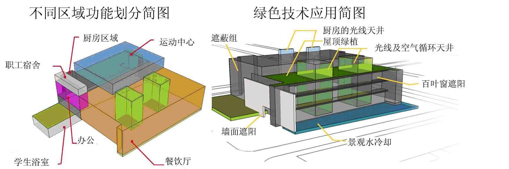 回归自然:绿色建筑设计外部要强调与周边环境
