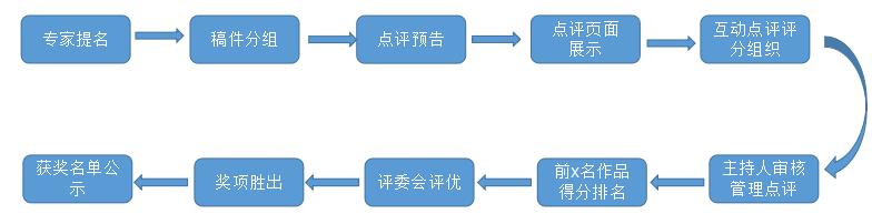 第一阶段评选流程图